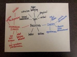 Bullying Map